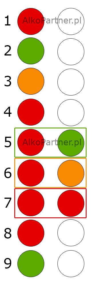 Instrukcja obslugi alkomatu alcoblow - wskazania na diodzie alkopartner.pl